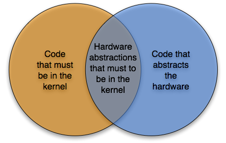 Venn diagramm shoing overlap between HAL and microkernel properties